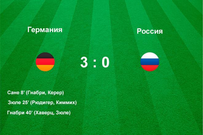 Товарищеский матч Германия Россия